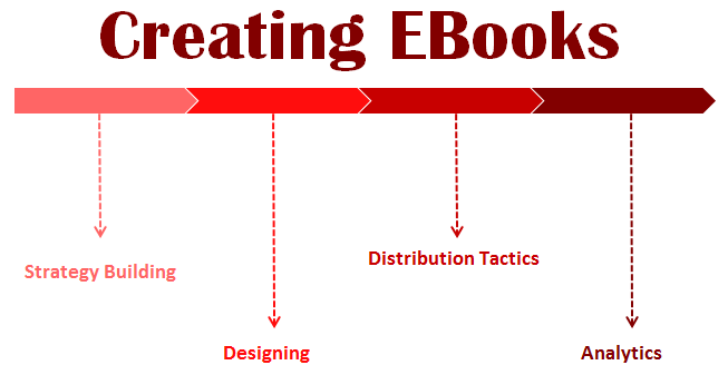 Create and Sell eBooks — Top Tips to Creating an EBook that Sells